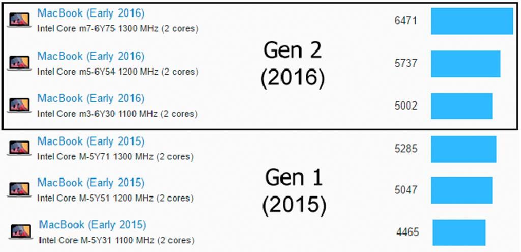 ความเร็วที่แตกต่างกันระหว่างรุ่นปี 2015 กับ 2106